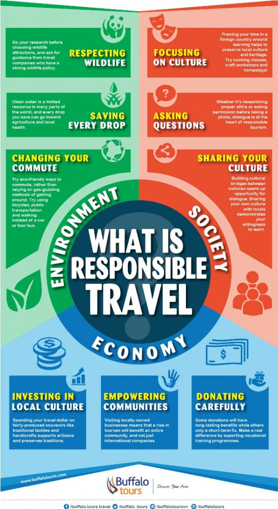 what is responsible travel buffalo tours infographic